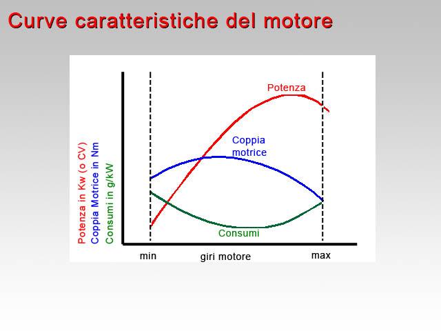 03-curve-motore