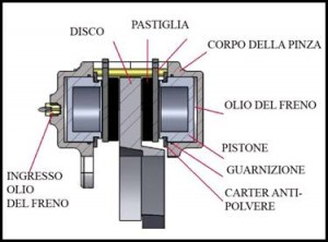 Impianti Di Frenatura Ad Aria Compressa.Autoscuola Quattro Ruote Lonigo Impianto Di Frenatura Nei