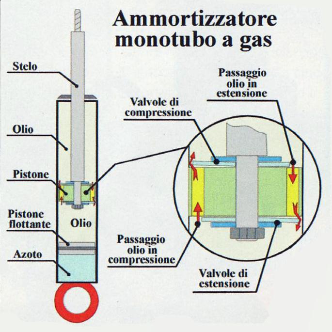 schema_ammortizzatore_mono_tubo
